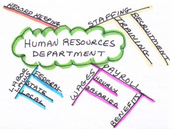 What is a Mind Map? - Definition & Examples - Video & Lesson ...